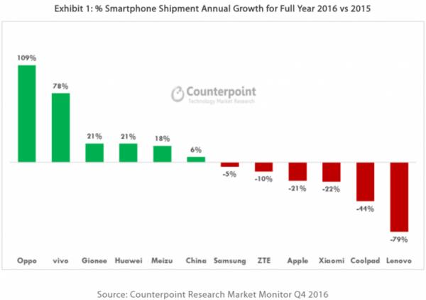 iPhone不再是最受中国人欢迎的手机的照片 - 4