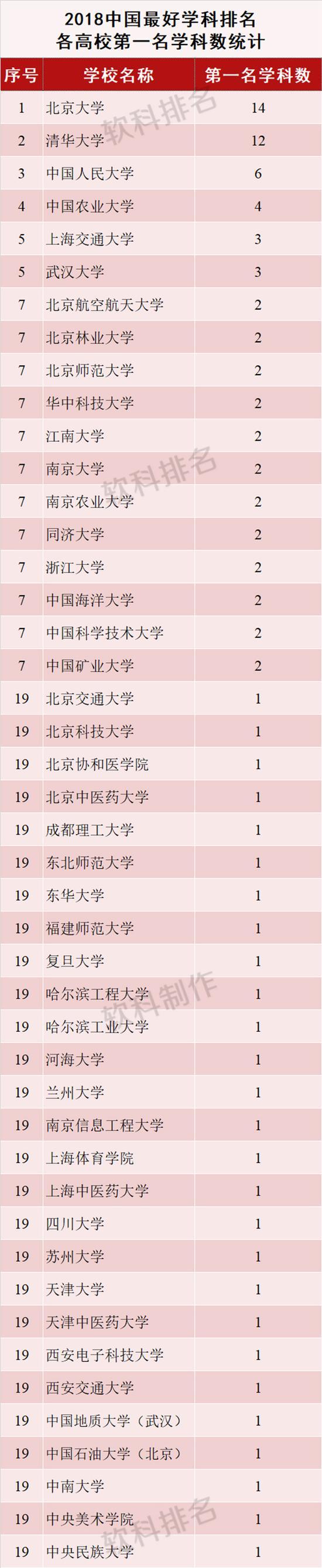 中国1%顶尖学科排名:京一沪二鄂三