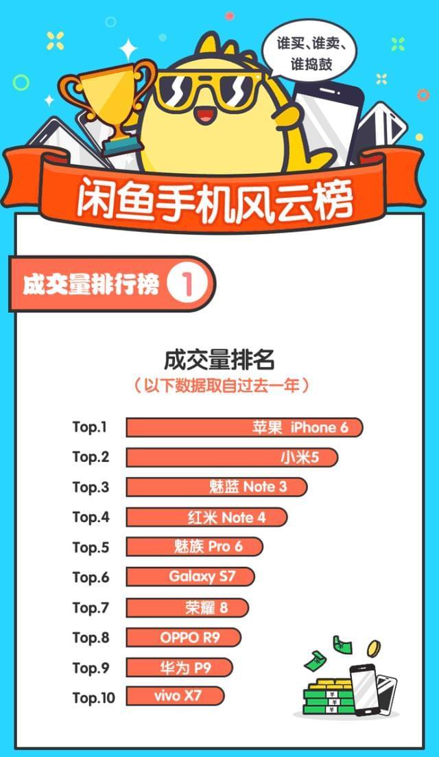 闲鱼热卖手机Top10:小米第2,95后最爱OV的照片 - 2