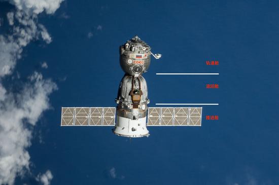 联盟飞船基本结构(图片来源:NASA)