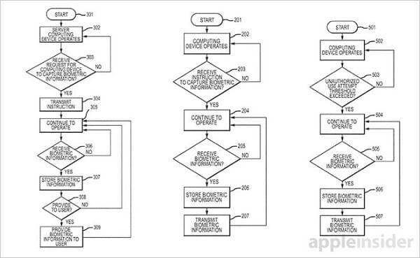 新专利曝光:未来iPhone或可记录窃贼的指纹照片等数据的照片 - 2