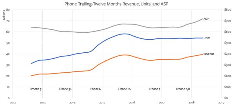 别小看了iPhone XR:未来两年打败低端安卓就靠它的照片 - 4