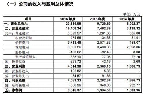 """""""什么值得买""""母公司申请创业板IPO 计划募资3.33亿元的照片 - 3"""