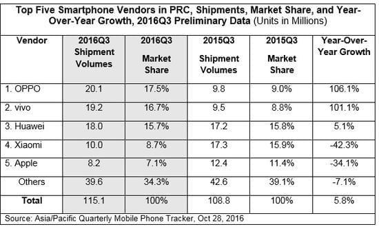 IHS发布中国手机销量排行榜:OPPO首次登顶 苹果份额是其一半的照片 - 4