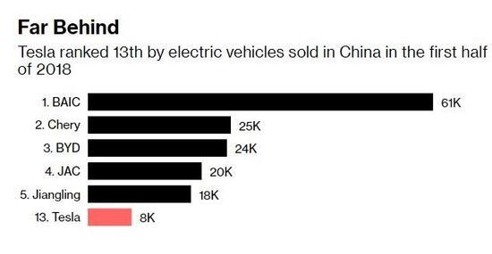 在华建厂太关键,特斯拉花数十亿美元买未来