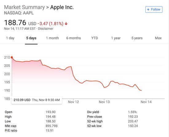 又一波分析师给苹果降级,股价较最高点下跌20%