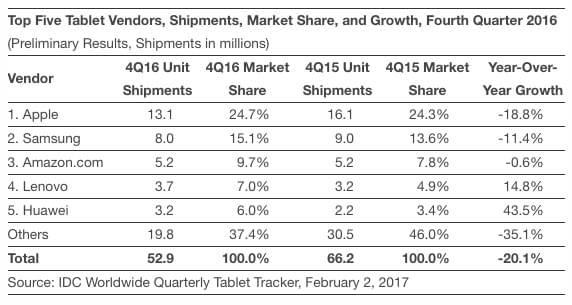 """Cook: 新款 iPad 将迎来""""令人兴奋的新功能""""的照片 - 2"""