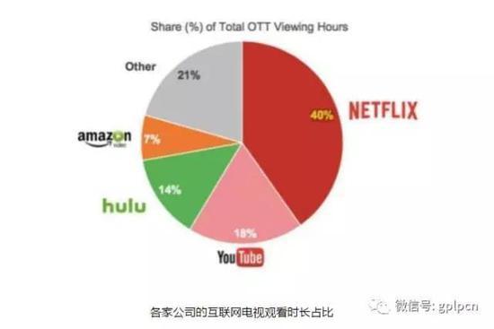 """Netflix是如何""""闷声发大财""""的?"""
