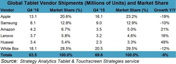 Windows平板电脑销量上升 安卓苹果销量下降的照片 - 2