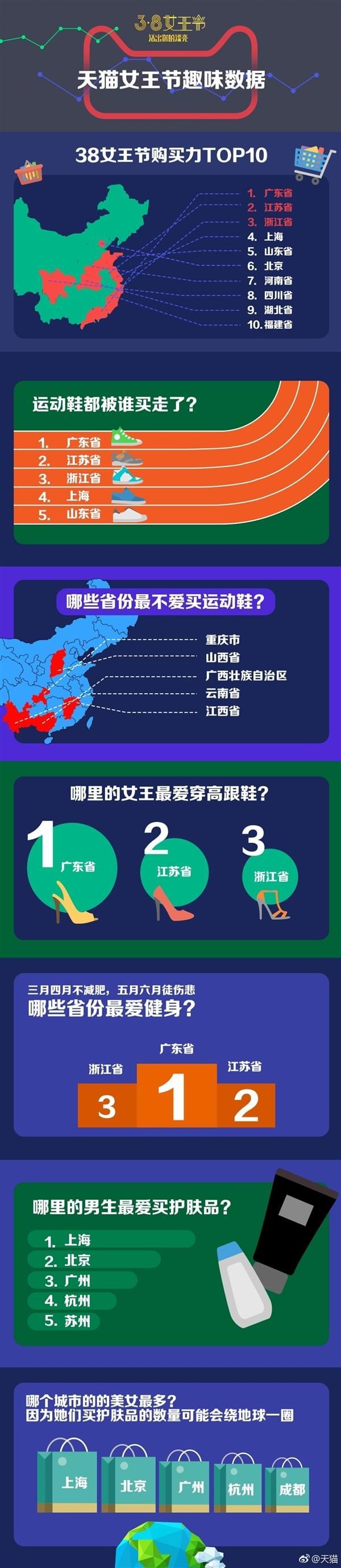 """天猫""""败家""""排行榜:广东女性最爱买买买的照片 - 2"""