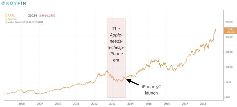 别小看了iPhone XR:未来两年打败低端安卓就靠它的照片 - 2