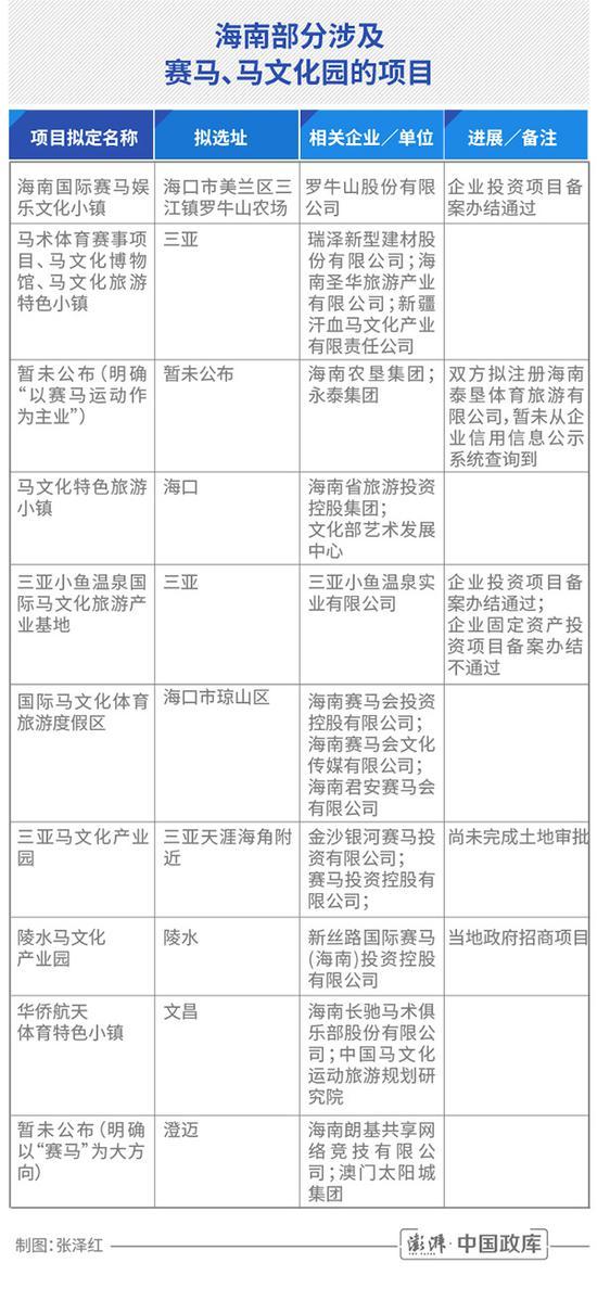 海南赛马热:多个项目欲上马 官方称属企业行为