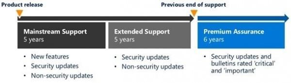 Windows Server 2008开启第三阶段 生命周期延长6年的照片 - 2