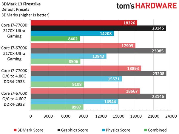 英特尔新Core i7-7700K实测:比上代略强 超频发热大的照片 - 5