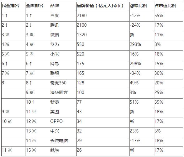 2016胡润品牌榜发布:淘宝首超腾讯 成最具价值中国品牌的照片 - 5