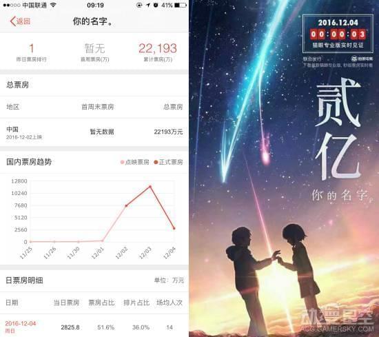 日本动画《你的名字》中国票房逆天:已破两亿的照片 - 2
