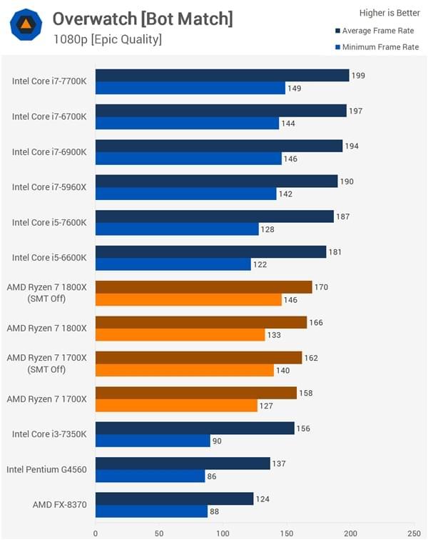 AMD发长文回应Ryzen几大争议问题的照片 - 11