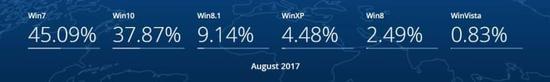 2017年8月全球Win10份额继续上涨,Win7持续下滑