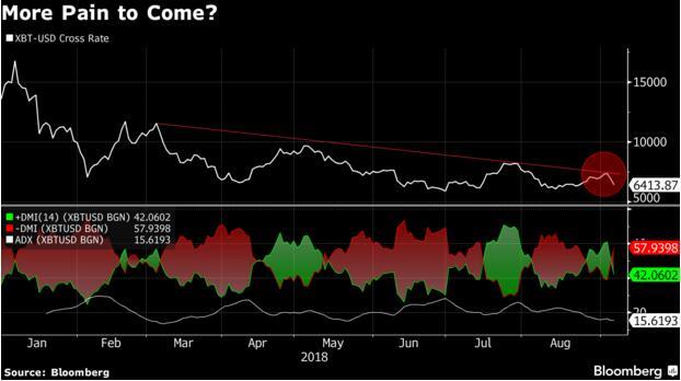 上述趋势或许可以解释为什么当前机构投资者越来越犹豫是否介入加密货币领域。本周稍早的消息称,由于加密数字货币的相关监管框架仍不明朗,高盛将放弃近期内开设交易加密货币交易室的计划,该消息一度加剧了比特币的跌势。