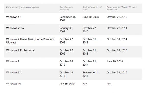 微软停止OEM授权 市场上再无Windows 7/8.1电脑卖的照片 - 2