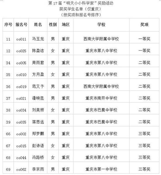 中国科学家的名字_由中国科学技术协会,中国科学院,中国工程院,国家自然科学基金委员会