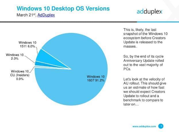 Windows 10周年更新版普及率91.2%喜人的照片 - 1