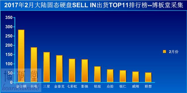 SSD销量解析:哪些品牌占据着市场主动权?的照片 - 5