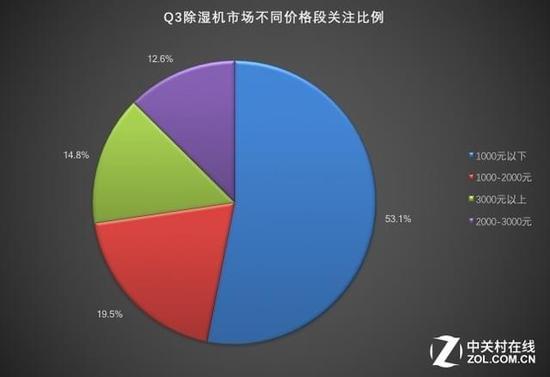 工业需求大于家用 Q3除湿机市场ZDC报告