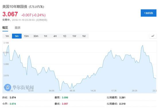 科技与芯片股领跌,道指跌450点纳指跌200点,京东跌逾6%