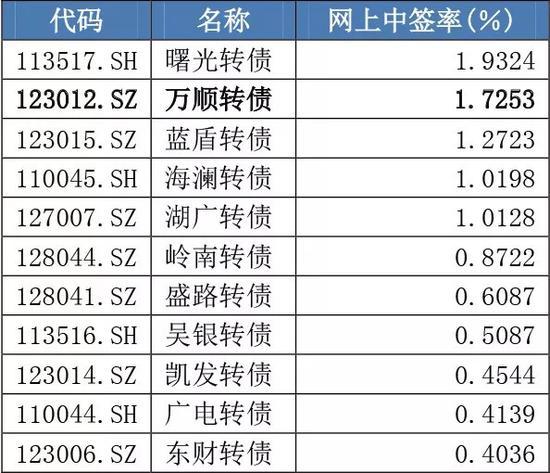"""昔日""""中签王""""上市首日大跌8% 包销券商在飙泪"""