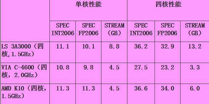 深度揭秘:中国自己的X86处理器技术源自何方的照片 - 17