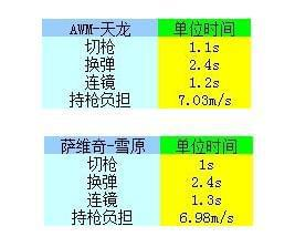 CF武器大对比 萨维奇VS天龙谁是最强狙击