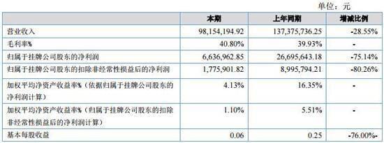芯邦科技2016年业绩下滑 净利润664万同比大降75%