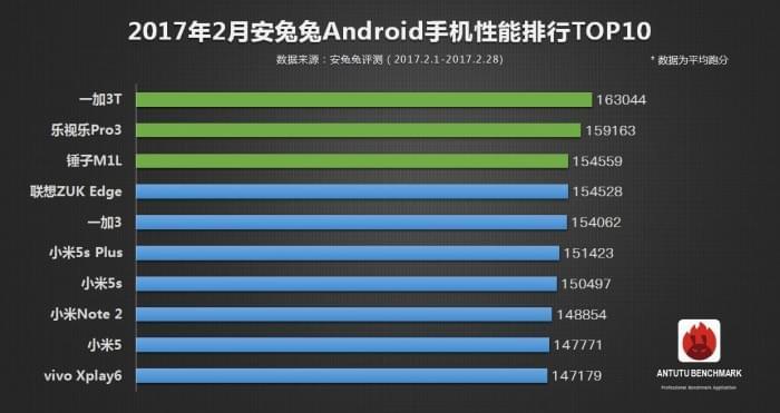 安兔兔发布:2月手机性能榜单TOP10的照片 - 4
