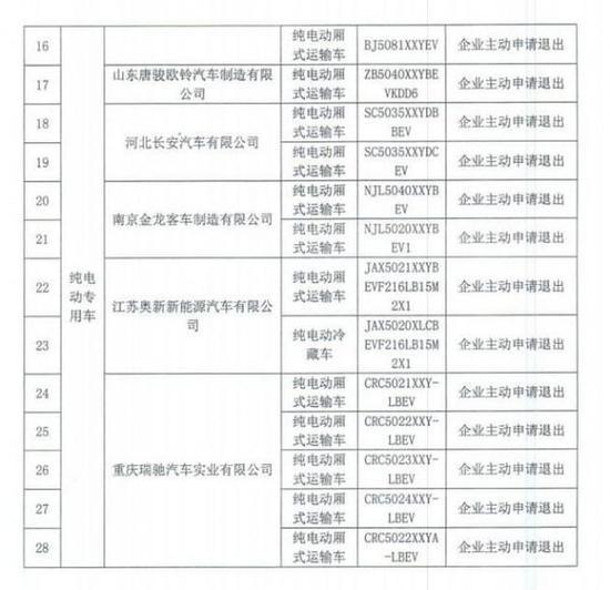 北京:已停止对比亚迪秦EV等28款新能源汽车的补贴政策