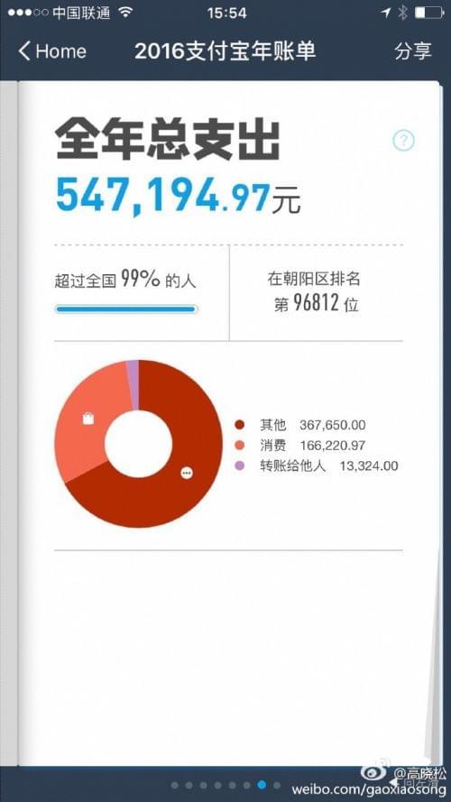 高晓松晒支付宝账单 差点被朝阳群众甩出十万名以外的照片 - 2