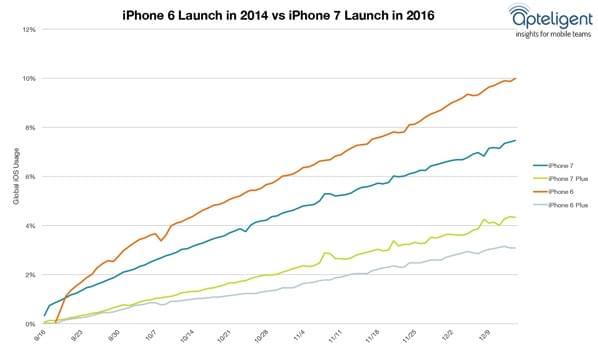 厉害了: iPhone 6依然是最多人用的iOS设备