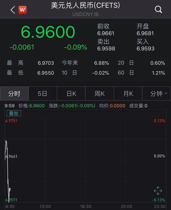 央行出手捍卫人民币?即期汇率跌破6.97后收复失地