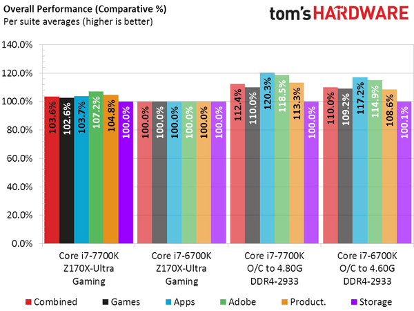 各路人马评测i7-7700K后:Intel被黑最惨一次的照片 - 5