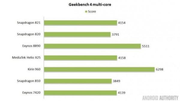 手机芯片哪家强:821 vs. 8890 vs. X25 vs.960的照片 - 9