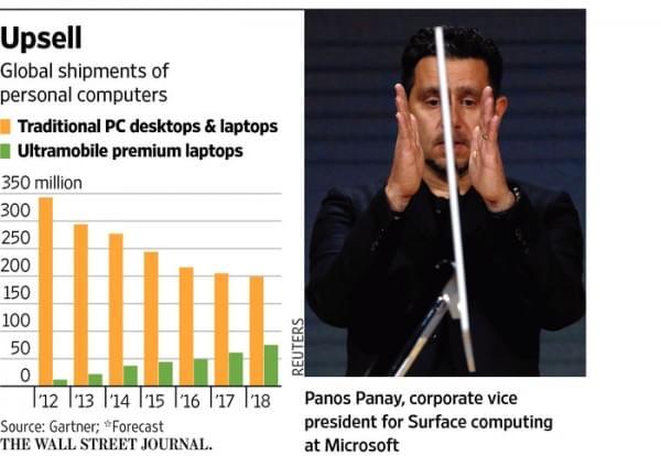 PC行业衰落被过度夸大 苹果微软推新品坚守高端市场的照片 - 2