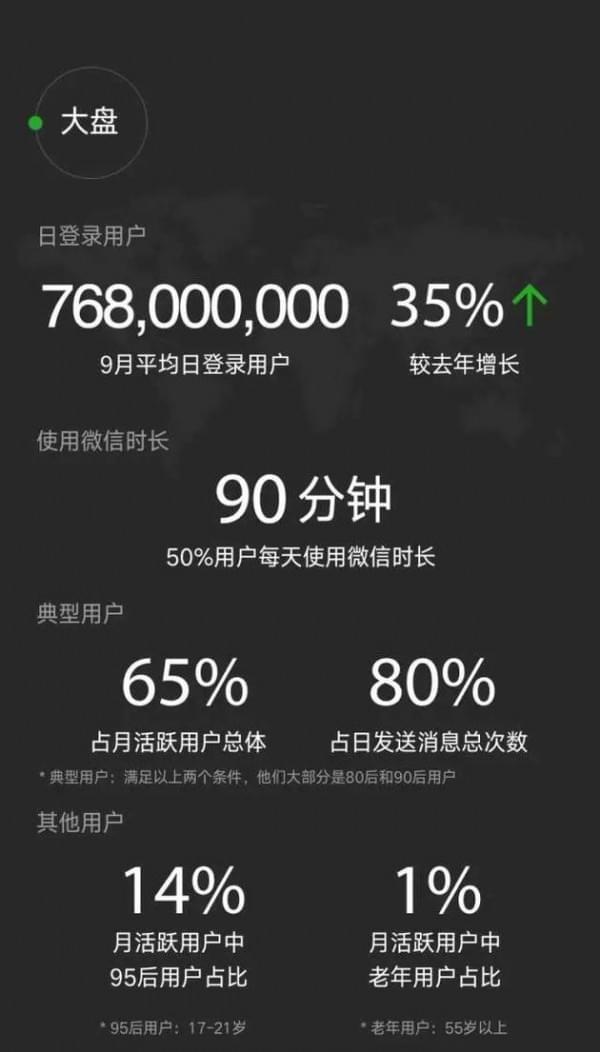 微信数据报告:日均登录用户达7.68亿 90后最爱听《演员》的照片 - 2