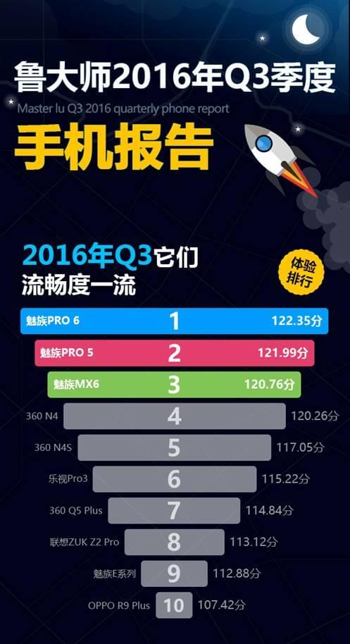 鲁大师公布2016年Q3季手机流畅度排行 魅族PRO6第一的照片 - 1