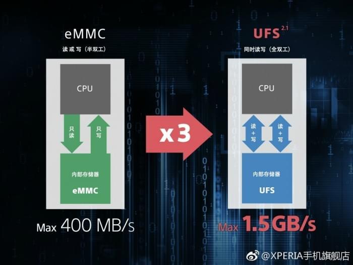 索尼嘲讽华为:新旗舰标配UFS 2.1闪存 比eMMc快3倍的照片 - 3