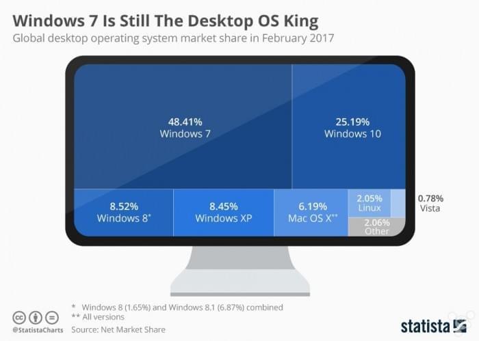 全球桌面操作系统市场份额:Win10占25.19% Mac占6.19%的照片 - 2