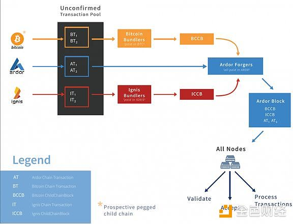 Ardor 代码库半年未更新 项目进展情况存疑 标准共识评级