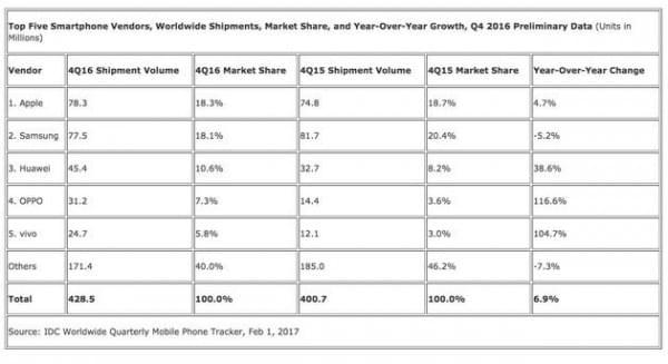 IDC公布2016年智能手机出货量数据 苹果第二小米未进前五的照片 - 3
