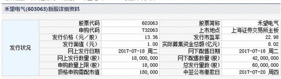 新股提示:东方嘉盛等3股申购 索通发展今上市