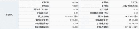 打新提醒:正裕工业等3股申购 华立股份今上市