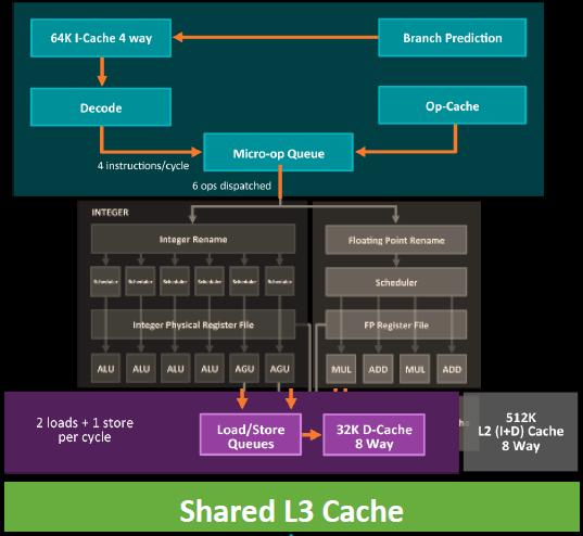 AMD Ryzen处理器首发变阵:6核12线程被砍的照片